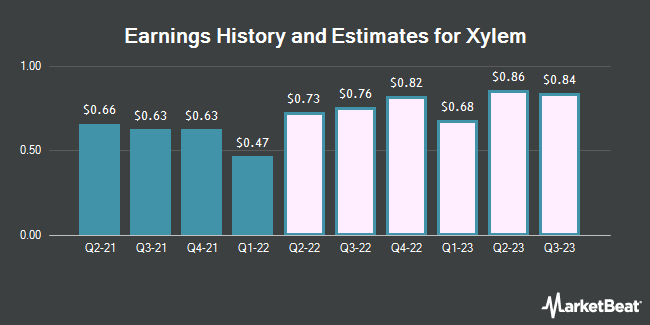 Earnings History and Estimates for Xylem (NYSE:XYL)