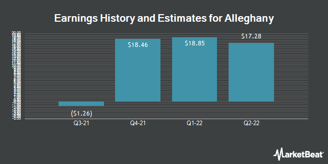 Earnings History and Estimates for Alleghany (NYSE:Y)