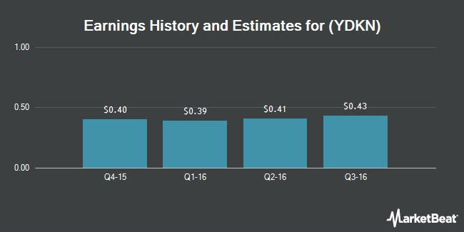 Earnings by Quarter for Yadkin Financial Corporation (NYSE:YDKN)