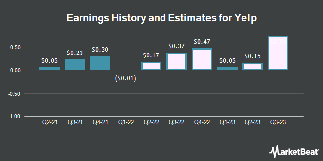 Earnings History and Estimates for Yelp (NYSE:YELP)