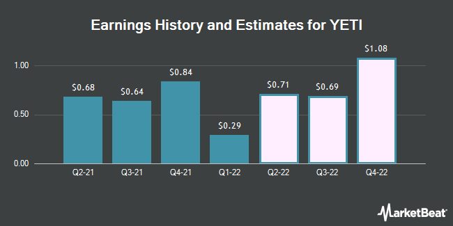 Earnings History and Estimates for Yeti (NYSE:YETI)