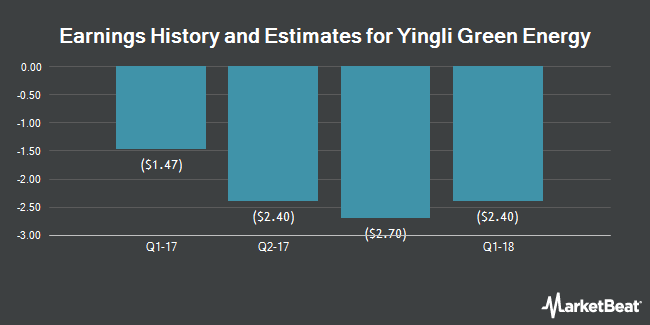 Earnings by Quarter for Yingli Green Energy Holding Company Limited (NYSE:YGE)