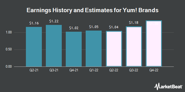 Earnings History and Estimates for Yum! Brands (NYSE:YUM)