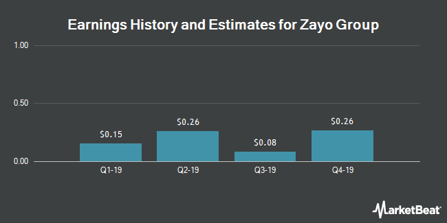 Earnings by Quarter for Zayo Group Holdings (NYSE:ZAYO)