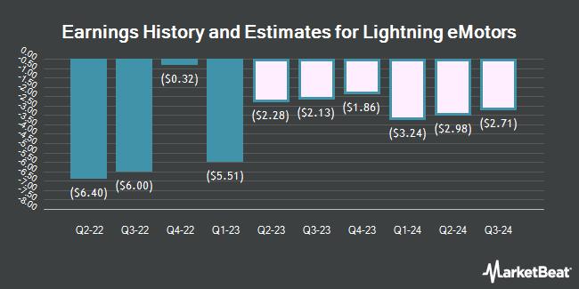 Earnings History and Estimates for Lightning eMotors (NYSE:ZEV)