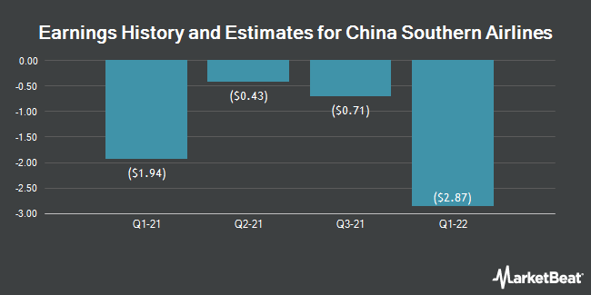Earnings by Quarter for China Southern Airlines Company Limited (NYSE:ZNH)