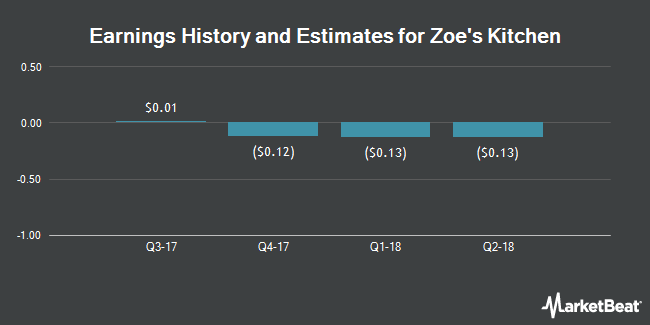 Earnings by Quarter for Zoe`s Kitchen (NYSE:ZOES)