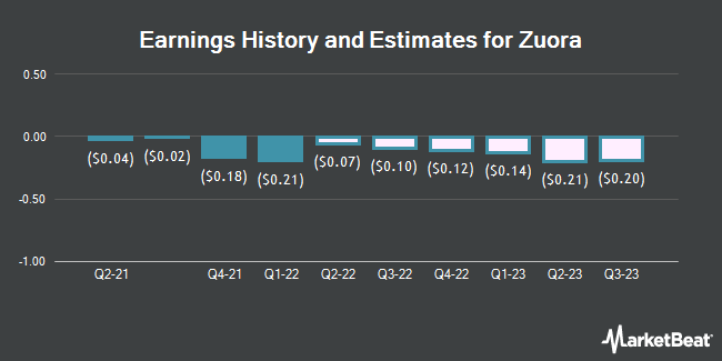 Earnings History and Estimates for Zuora (NYSE:ZUO)
