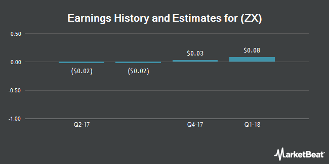 Earnings by Quarter for China Zenix Auto International Limited (NYSE:ZX)