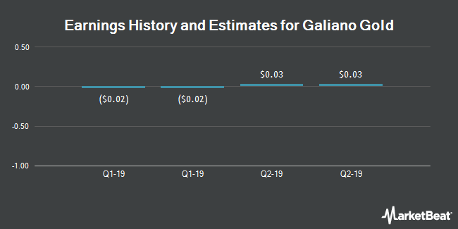 Earnings History and Estimates for Asanko Gold (NYSEAMERICAN:AKG)