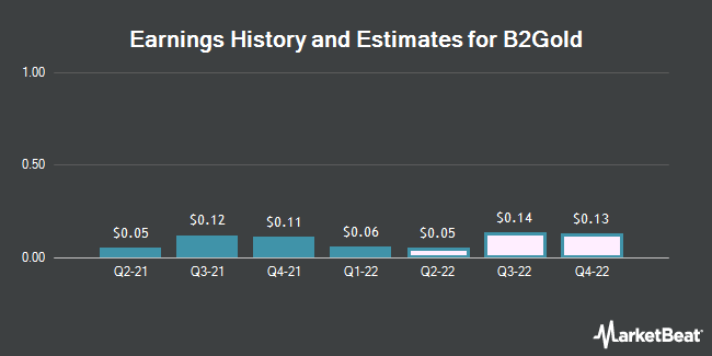 Earnings History and Estimates for B2Gold (NYSEAMERICAN:BTG)