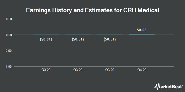 Earnings History and Estimates for CRH Medical (NYSEAMERICAN:CRHM)