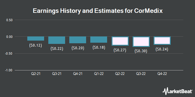 Earnings History and Estimates for CorMedix (NYSEAMERICAN:CRMD)