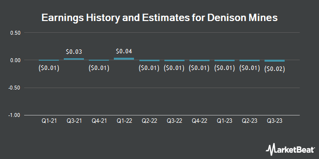 Earnings History and Estimates for Denison Mines (NYSEAMERICAN:DNN)