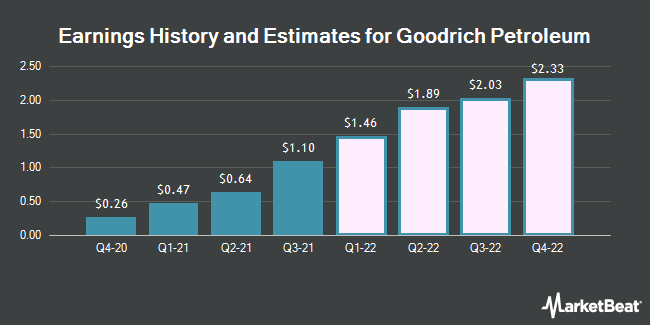Earnings History and Estimates for Goodrich Petroleum (NYSEAMERICAN:GDP)