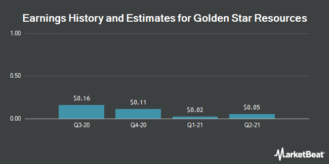 Earnings History and Estimates for Golden Star Resources (NYSEAMERICAN:GSS)