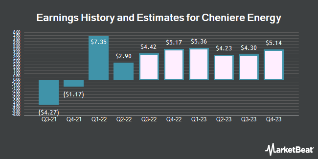 Earnings History and Estimates for Cheniere Energy (NYSEAMERICAN:LNG)