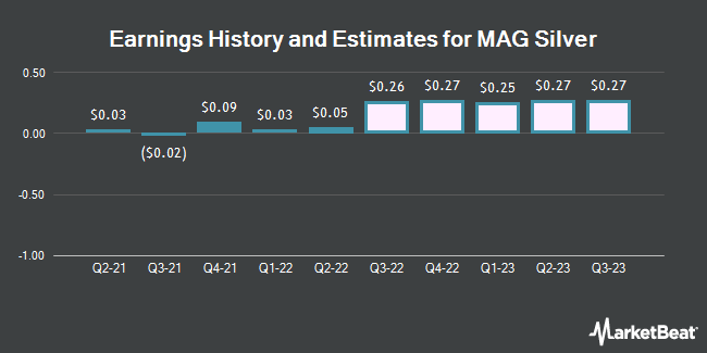 Earnings History and Estimates for MAG Silver (NYSEAMERICAN:MAG)