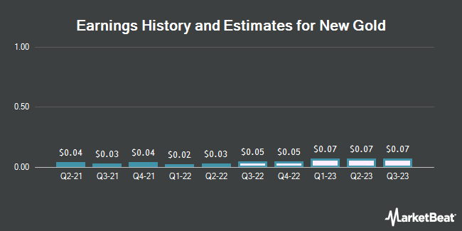 Earnings History and Estimates for New Gold (NYSEAMERICAN:NGD)