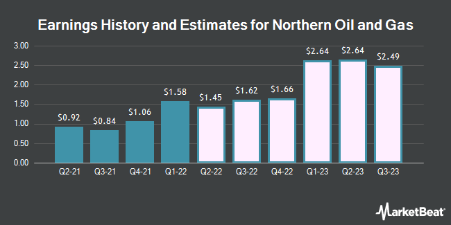 Earnings History and Estimates for Northern Oil & Gas (NYSEAMERICAN:NOG)