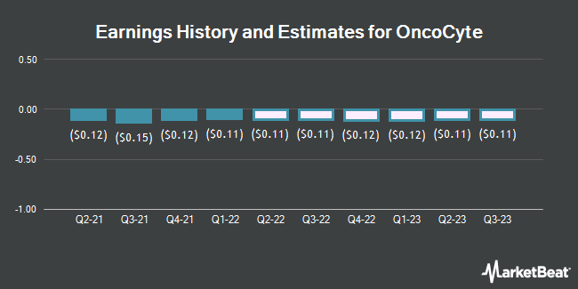Earnings History and Estimates for OncoCyte (NYSEAMERICAN:OCX)