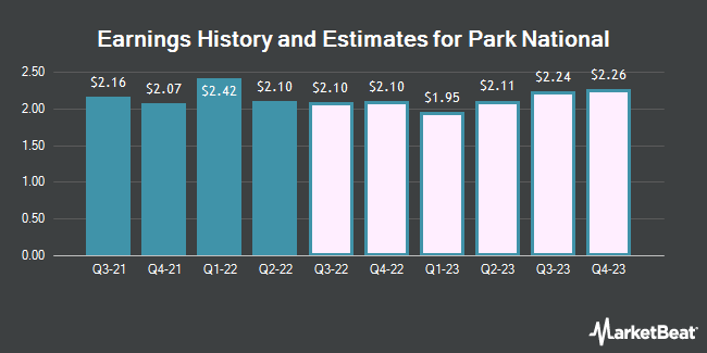Earnings History and Estimates for Park National (NYSEAMERICAN:PRK)