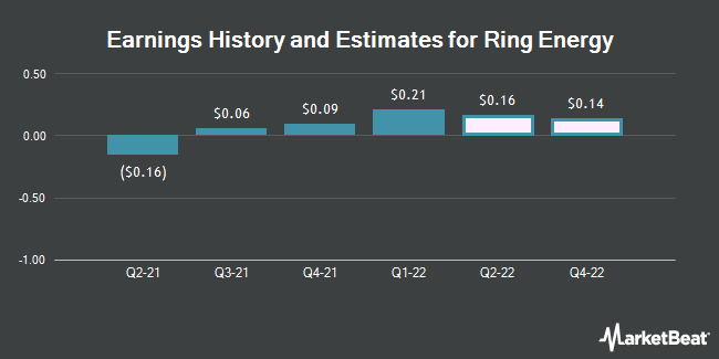 Earnings History and Estimates for Ring Energy (NYSEAMERICAN:REI)