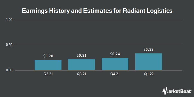Earnings History and Estimates for Radiant Logistics (NYSEAMERICAN:RLGT)