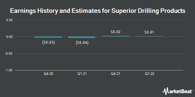 Earnings History and Estimates for Superior Drilling Products (NYSEAMERICAN:SDPI)