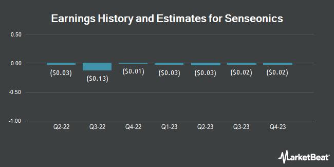 Earnings History and Estimates for Senseonics (NYSEAMERICAN:SENS)