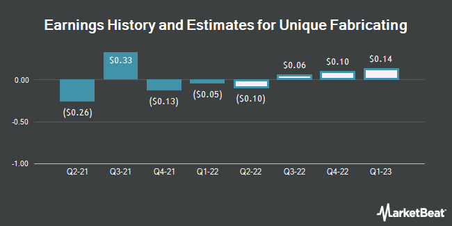Earnings History and Estimates for Unique Fabricating (NYSEAMERICAN:UFAB)