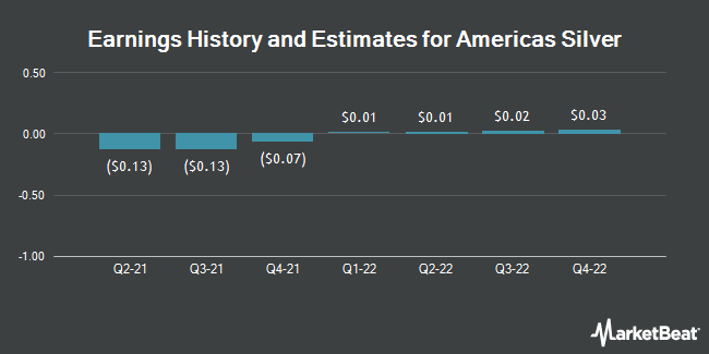 Earnings History and Estimates for Americas Silver (NYSEAMERICAN:USAS)