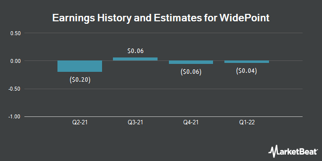 Earnings History and Estimates for WidePoint (NYSEAMERICAN:WYY)