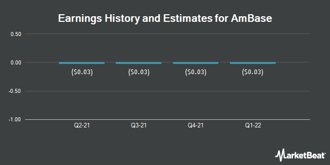 Earnings by Quarter for AmBase (OTCMKTS:ABCP)