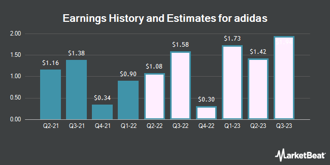 Earnings History and Estimates for ADIDAS AG/S (OTCMKTS:ADDYY)