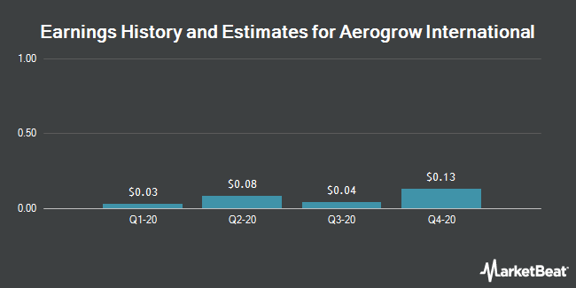 Earnings by Quarter for AeroGrow International (OTCMKTS:AERO)