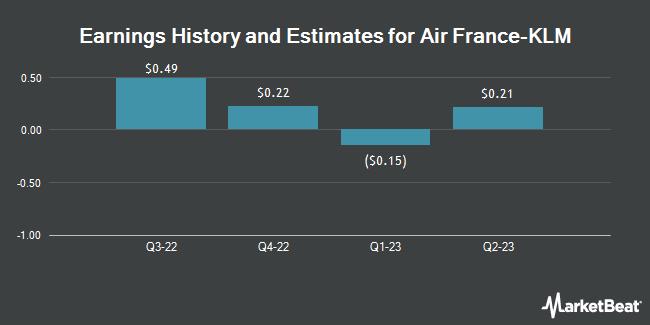 Earnings by Quarter for Air France-KLM SA (OTCMKTS:AFLYY)