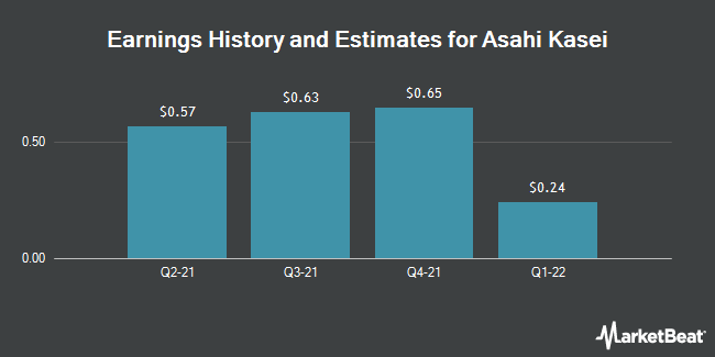 Earnings History and Estimates for ASAHI KASEI COR/ADR (OTCMKTS:AHKSY)