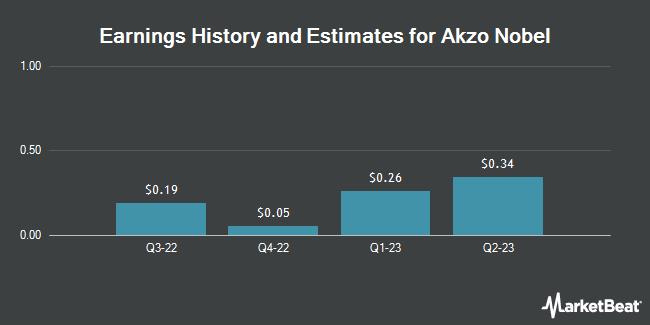 Earnings by Quarter for Akzo Nobel NV (OTCMKTS:AKZOY)