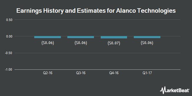 Earnings by Quarter for Alanco Technologies (OTCMKTS:ALAN)