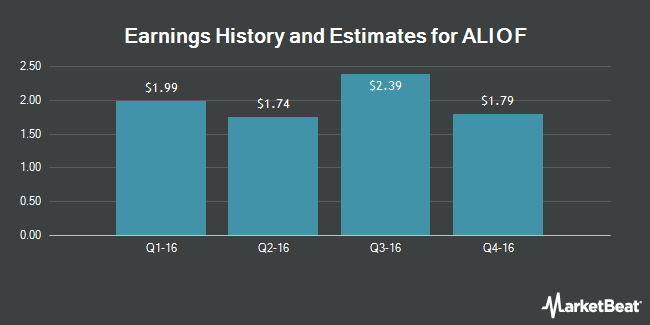 Earnings by Quarter for Actelion (OTCMKTS:ALIOF)