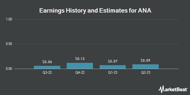 Earnings by Quarter for ANA Holdings (OTCMKTS:ALNPY)