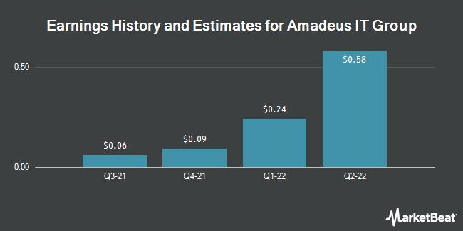 Earnings History and Estimates for AMADEUS IT HLDG/ADR (OTCMKTS:AMADY)