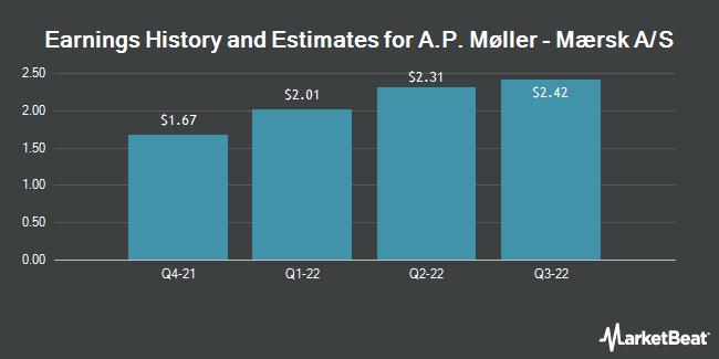 Earnings History and Estimates for A.P. Møller - Mærsk A/S (OTCMKTS:AMKBY)