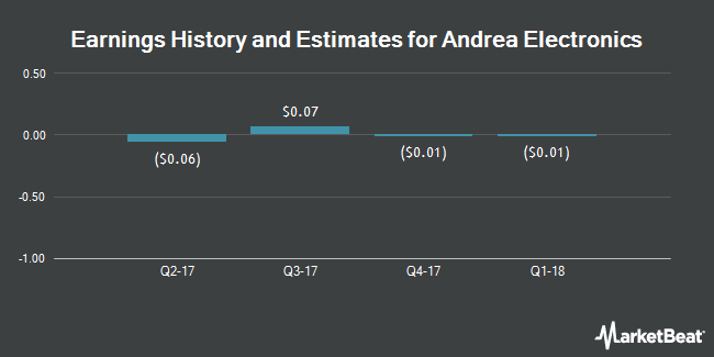Earnings by Quarter for Andrea Electronics Corp. (OTCMKTS:ANDR)