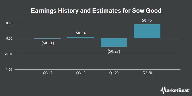 Earnings by Quarter for Black Ridge Oil & Gas (OTCMKTS:ANFC)