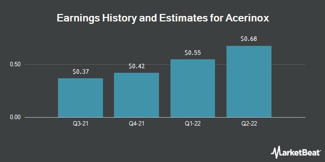Earnings History and Estimates for Acerinox (OTCMKTS:ANIOY)