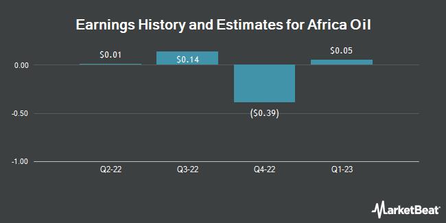 Earnings by Quarter for Africa Oil Corp. (OTCMKTS:AOIFF)