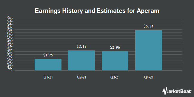 Earnings History and Estimates for APERAM/SH N Y REGISTRY SH (OTCMKTS:APEMY)