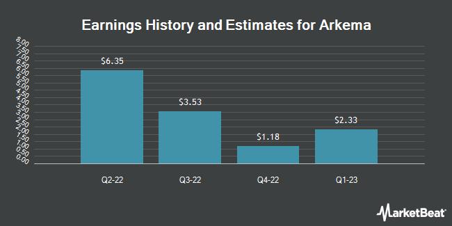 Earnings by Quarter for Arkema SA (OTCMKTS:ARKAY)